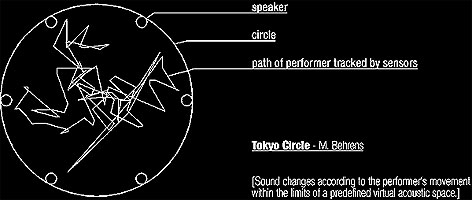 Technical details of ´Tokyo Circle´